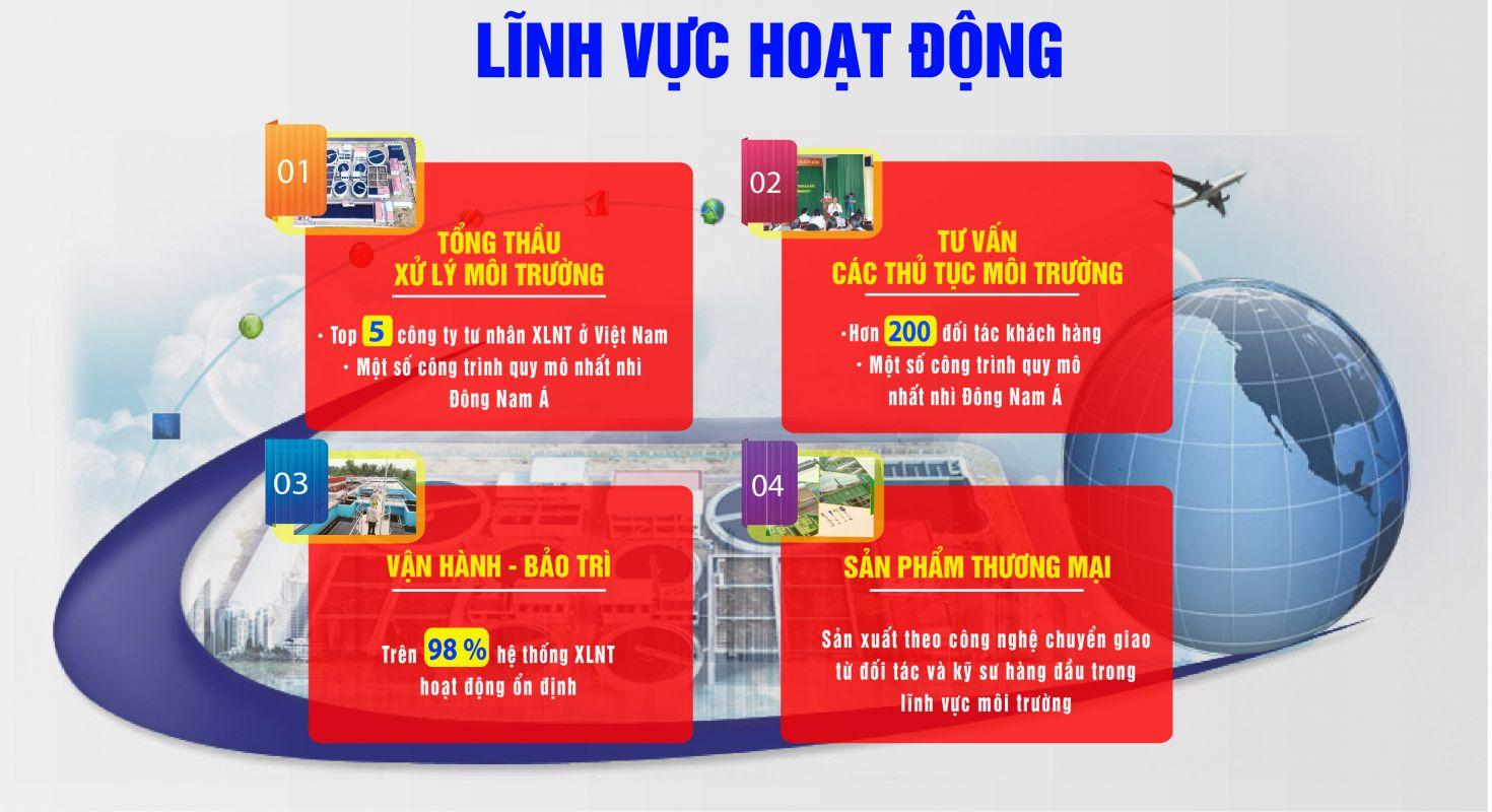 LINH VUC HOAT DONG